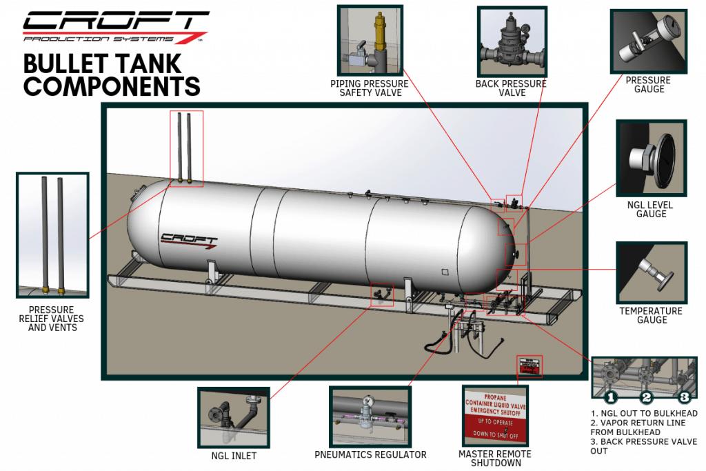 Bullet Tank Components