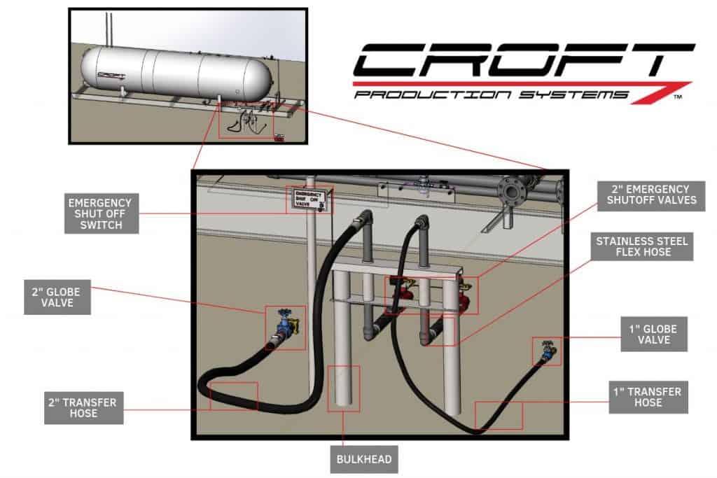 bullet tank diagram