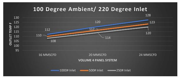 100 degree ambient inlet