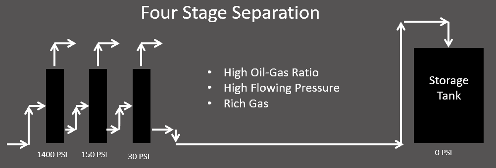 four stage separation