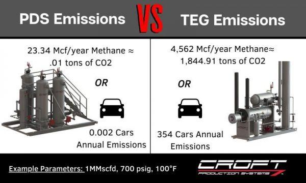 TEG vs. PDS Emissions infographic