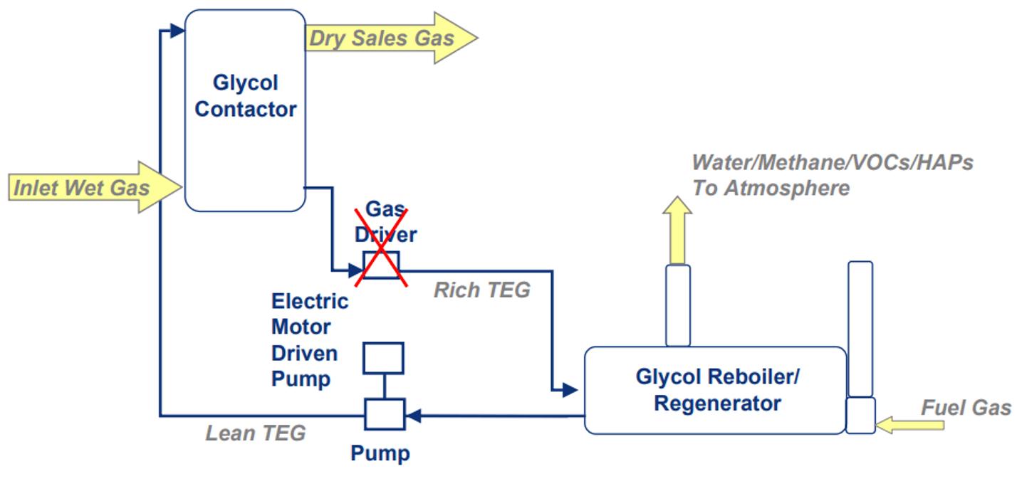 electric pump diagram for glycol unit